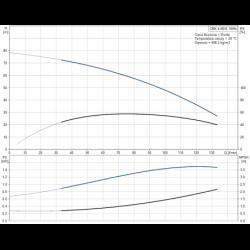 image: Pompa Grundfos CRK 4-80/8 A-W-A-AUUV - 41900008