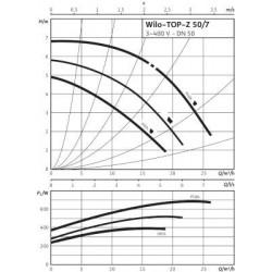 image: Pompa Wilo TOP-Z50/7 używana z gwarancją