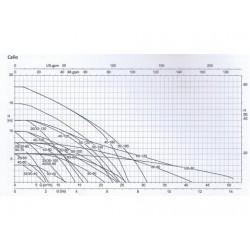 image: Pompa Obiegowa KSB Calio 65-120 - Grundfos Wilo 65/1-12