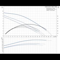 image: Pompa Grundfos UPC  40-120 UPSD nowa z gwarancją