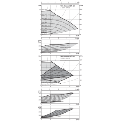 image: Pompa Obiegowa KSB Rio-Eco 32-120 PN 6/10 zamiennik Wilo Stratos 32/1-12