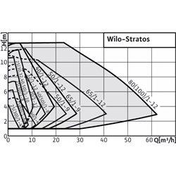 POMPA OBIEGOWA Wilo Stratos 40/1-10