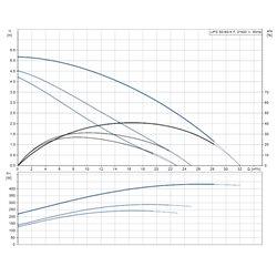 Pompa Obiegowa Grundfos LFP 50POs60A/B   50-60/4F 400V