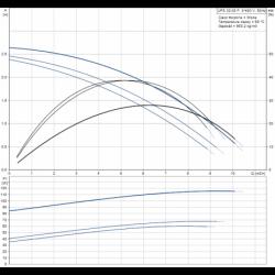 image: Pompa Grundfos UPS 32-30/F nowa z gwarancją  LFP 32POw30 A/B