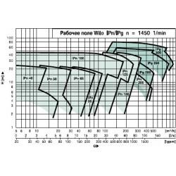 image: Pompa Kołnierzowa Wilo Ipn 100/335-15/4 G4B  15kW