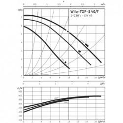 image: Pompa Wilo TOP-S 40/7 230V jak nowa!