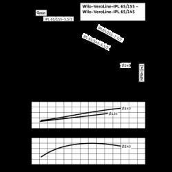 image: Pompa Kołnierzowa WILO IPL 65/155-5,5/2