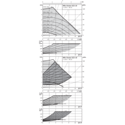 image: Pompa Obiegowa KSB Rio-Eco 32/100 PN 6/10 zamiennik Wilo Stratos 32/1-10